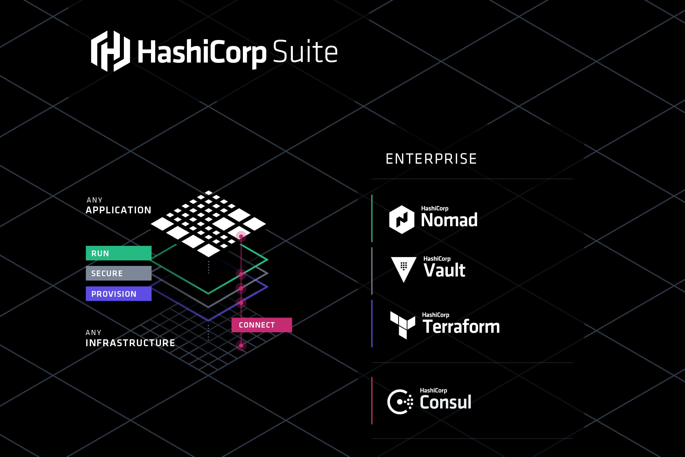 Brand hashicorp for Hashicorp careers