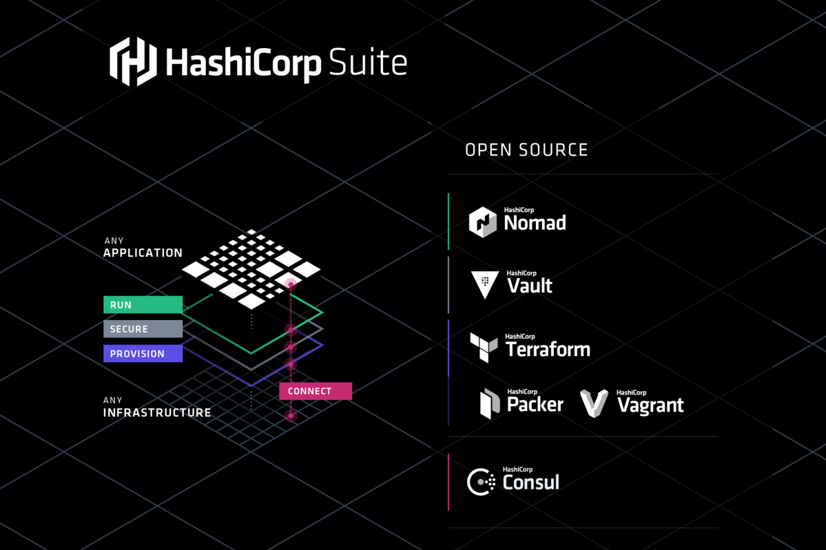 Brand hashicorp for Vault terraform