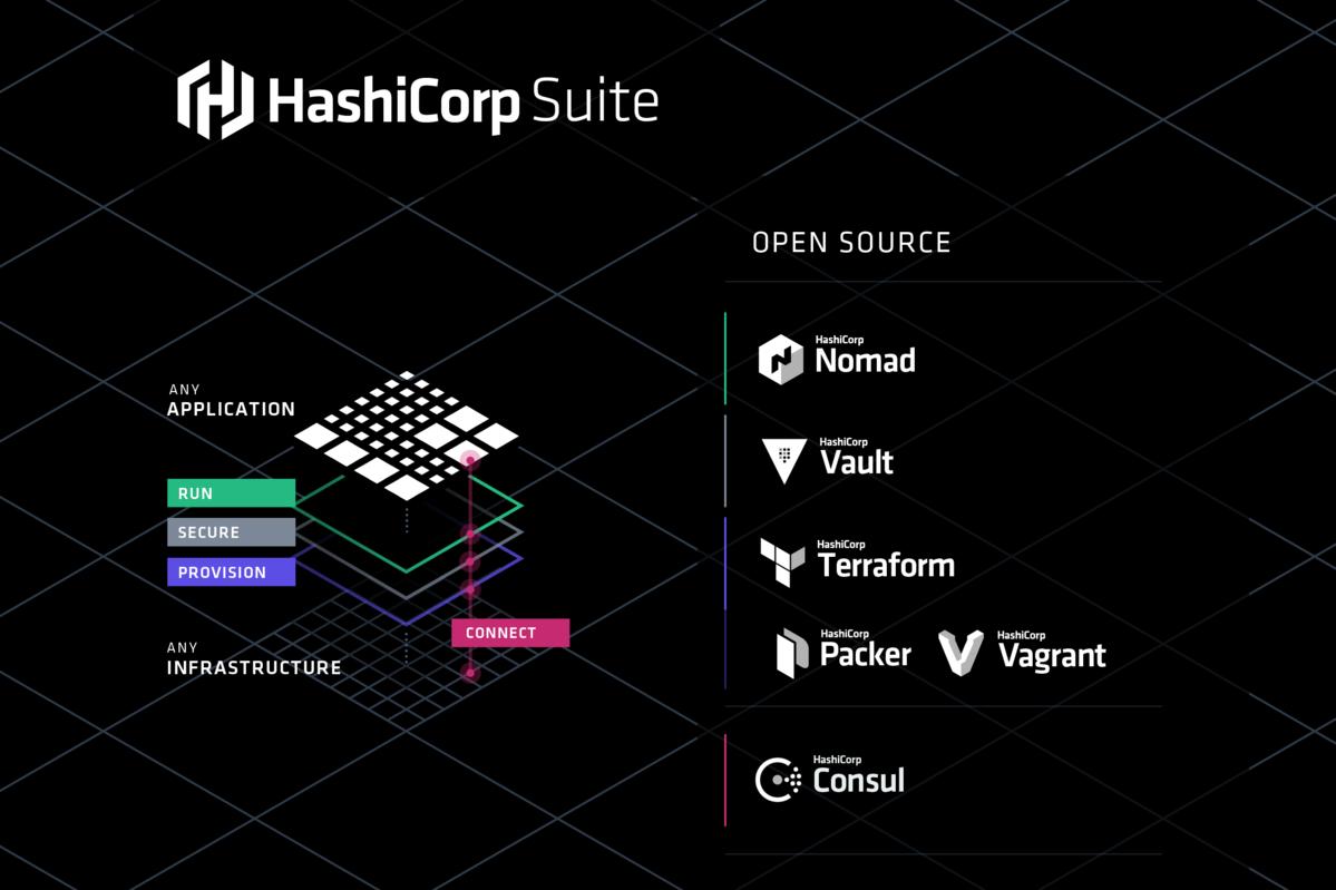 Brand hashicorp for Hashicorp consul
